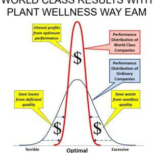 Plant Wellness Way Life Cycle Strategy Development and Design Webinar Series