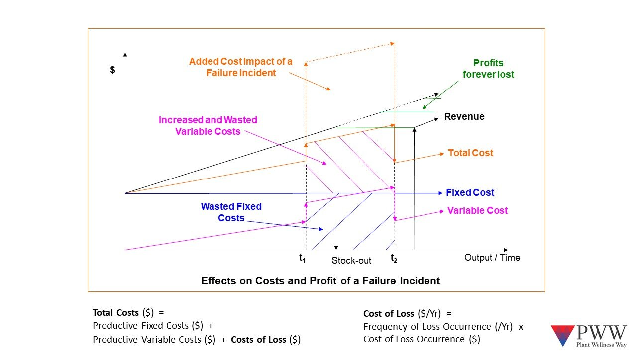 What happens to production time and costs when operations stop due to equipment breakdown